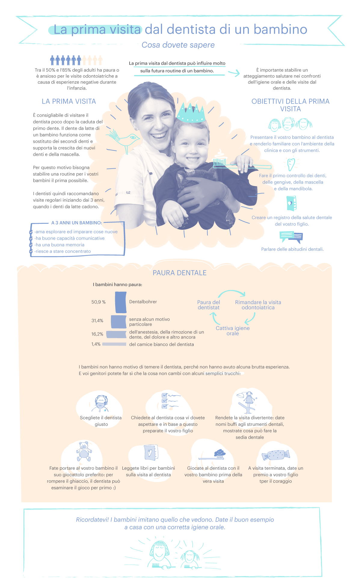 Infografika-A-child---s-first-visit-TAL